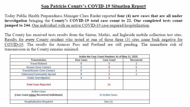 San Patricio County's COVID-19 Situation Report